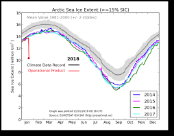 Global Sea Ice Chart Arctic Sea Ice Extent Drops 30 Overnight Real Climate Science