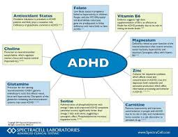 Adhd Symptoms Chart Pin On My Life With Adhd