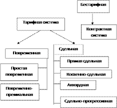 Курсовая работа Особенности ведения бухгалтерского учета расчетов  Формы и системы оплаты труда