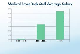 Office Salary Clinical Office Staff Salary Report