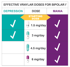 Capsule Size Chart Mg Vraylar Cariprazine Bipolar I Dosing