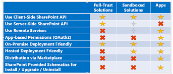 Sharepoint Fix October 2012