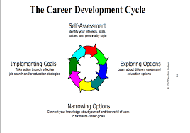 Personal Development Cycle And Stages Planning Diagram