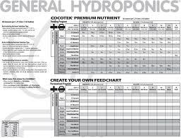General Hydroponics Flora Series Feeding Chart Beautiful