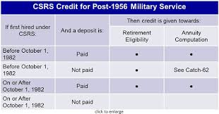 Military Service And Your Csrs Service History Retirement