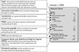 Online Balance Sheet Income Statement Revisited Links To Balance Sheet Crash