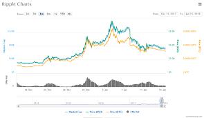 Stc Price Chart 2018 Screenshot 2018 1 15 Ripple Xrp Price Charts Market Cap