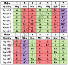 Nashville Number System And Chart
