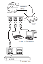 connecting your blu ray player to your tv home networking guide at Wired Broadband Diagram