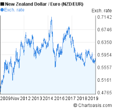 New Zealand Dollar To Euro 10 Years Chart Nzd Eur