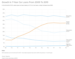 Apply for an auto loan and membership in three easy steps: Chart Of The Week Auto Loan Terms Blog