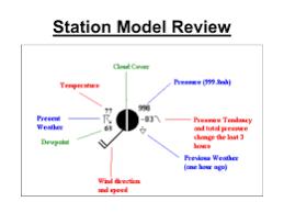 weather station model. weather station model
