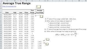 Average True Range Spreadsheet Tutorial