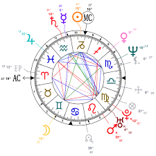 Astrology And Natal Chart Of Rand Paul Born On 1963 01 07