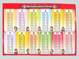 printable multiplication chart 12x12 to 12 math worksheets tables 1