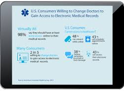 Electronic Medical Chart The Rules And Tools Of Patient Engagement Informationweek