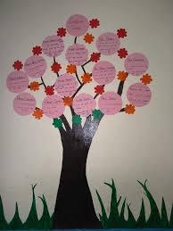 Beautiful Charts For Decorating Classroom Educatorsboard