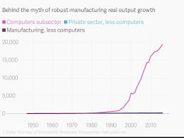 Manufacturing Output The Epic Mistake About Manufacturing Thats Cost Americans
