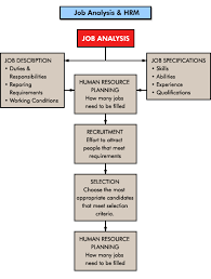 identifying hr needs confirming the specification