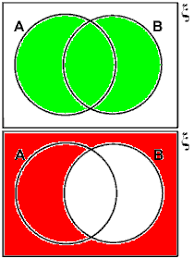 Which Statement Describes The Shaded Region In The Venn Diagram Unit 1 Section 4 Set Notation
