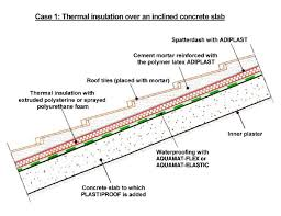 waterproofing of roofs with roof tiles fixed with strong cement mortar adhesive