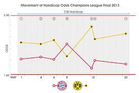 Tracking The Odds For The Champions League Final Champions