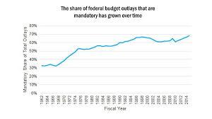 Bills Passed By Congress Per Year Vital Statistics On Congress
