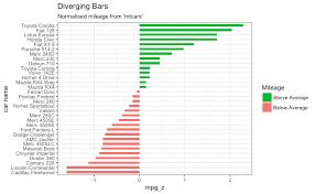 Horizontal Bar Chart R Ggplot2 Top 50 Ggplot2 Visualizations The Master List With Full R