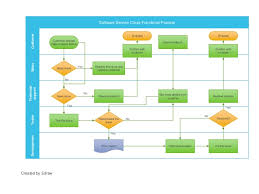 Issue Resolution Procedure Flow Chart Flow Chart Guide Ppt
