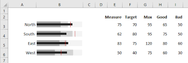 Bullet Chart Excel The Fastest Way To Create Bullet Charts Excel Off The Grid