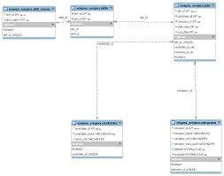 Unique Job Skills Somewhat Complex Mysql Query Stack Overflow