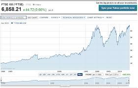 Ftse Interactive Chart Ftse 100 Stock Yahoo Finance