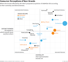 Sabmiller Stock Chart A Simple Graph Explains The Complex Logic Of The Big Beer