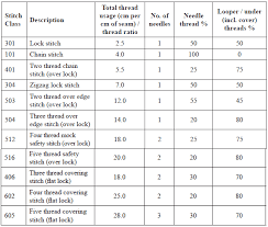 Sewing Thread Thickness Chart Sewing Thread Consumption And Numbering System Textile Course