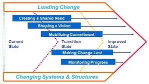 Six Sigma Dmaic And Change Acceleration Process Cap