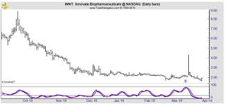 Innt Stock Chart A 92 Gain Is Possible In This Cheap Stock