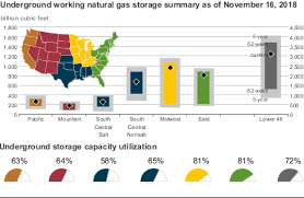 Natural Gas Storage Chart Eia Natural Gas Report