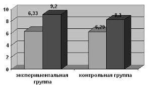 Контрольный эксперимент и его анализ Способы развития  Рис 2 Результаты контрольного эксперимента
