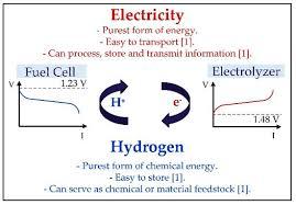 electro osmotic drag