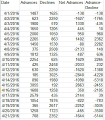 The Advance Decline Line Chart Definition Uses Study Com