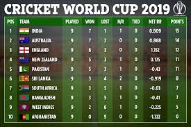 Icc Cricket World Cup 2019 Table Schedule And Results