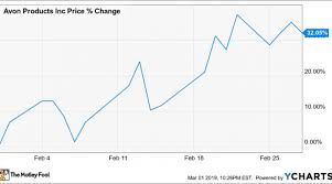 Why Shares Of Avon Products Inc Gained 32 1 In February