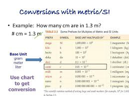 69 Prototypic Dimensional Conversion Chart