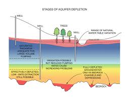 Water Table Drawdown And Well Pumping