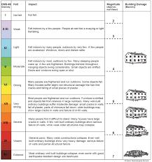 Danger Levels Earthquakes Natural Hazards Portal