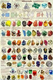 Mineral Chart Geology Geology Rocks Rock Minerals Rocks Minerals Mineral