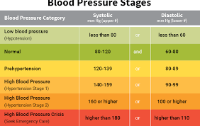 Low Blood Pressure Rate Chart Health For Thought High Low Blood Pressure Is Bad For You