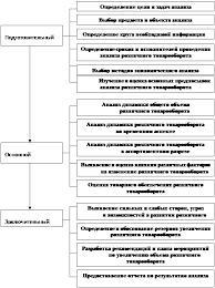 Курсовая работа Товарооборот предприятия ru Характеристика этапов анализа розничного товарооборота предприятия