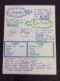 the fashionista teacher compare and contrast anchor chart the  good closing sentences for compare and contrast essays below is a list of possible sentence starters to introduce this essay discusses