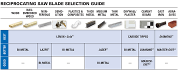 Bandsaw Blade Selection Chart Carbide Tipped Recip Blades
